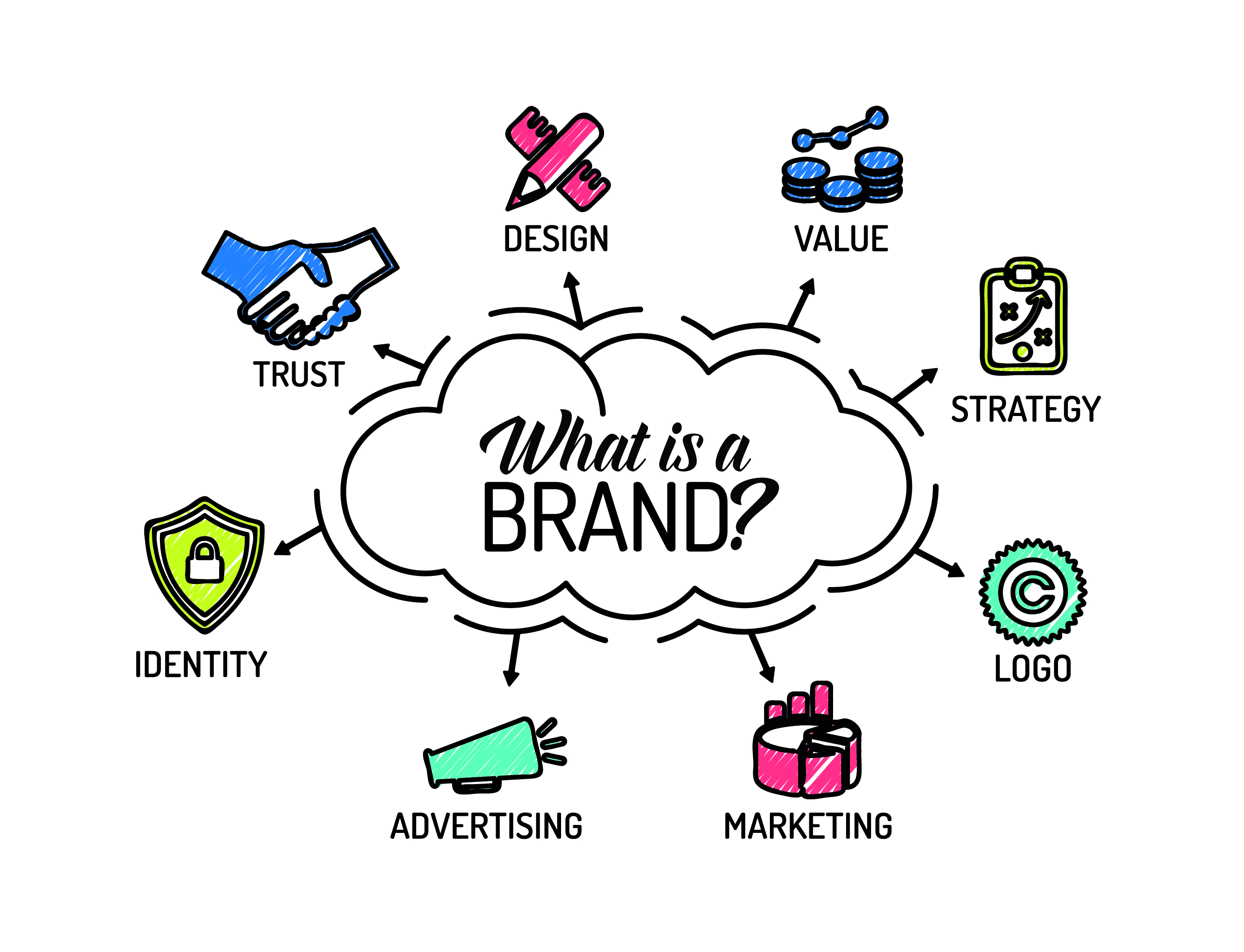 logo vs brand, what is the difference